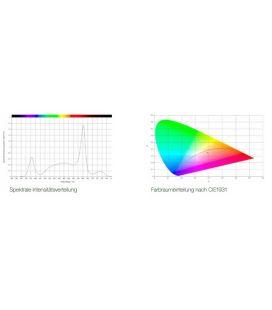 SANlight Q3WL S2.1 Gen2 120W